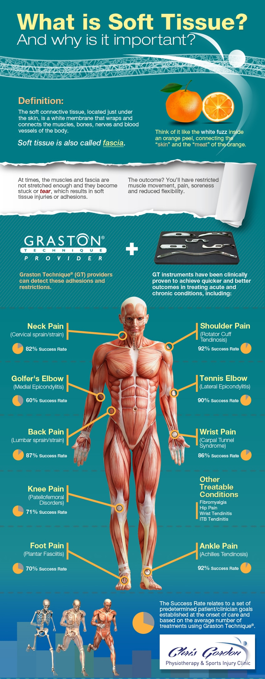 graston-what-is-soft-tissue